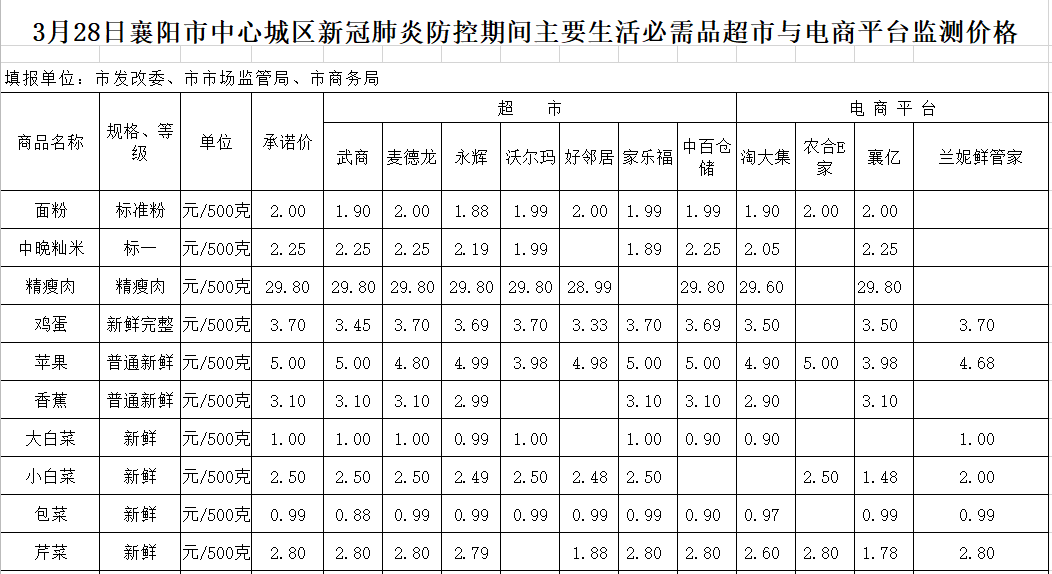 襄阳市中心城区新冠肺炎防控期间主要生活必需品超市与电商平台监测价格(3月28日)