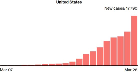 美国新增病例从26日开始加速增加。图片来源:彭博社