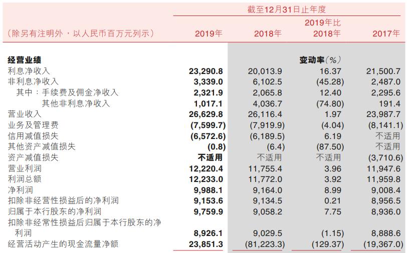 重庆农商行回A首份年报:净利增9%达近百亿,非息净收入缩水