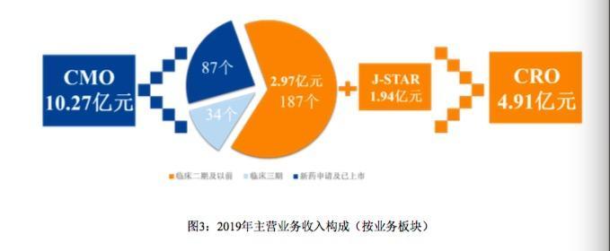 博腾股份2019年营收净利双增长 CDMO三大业务合力前行