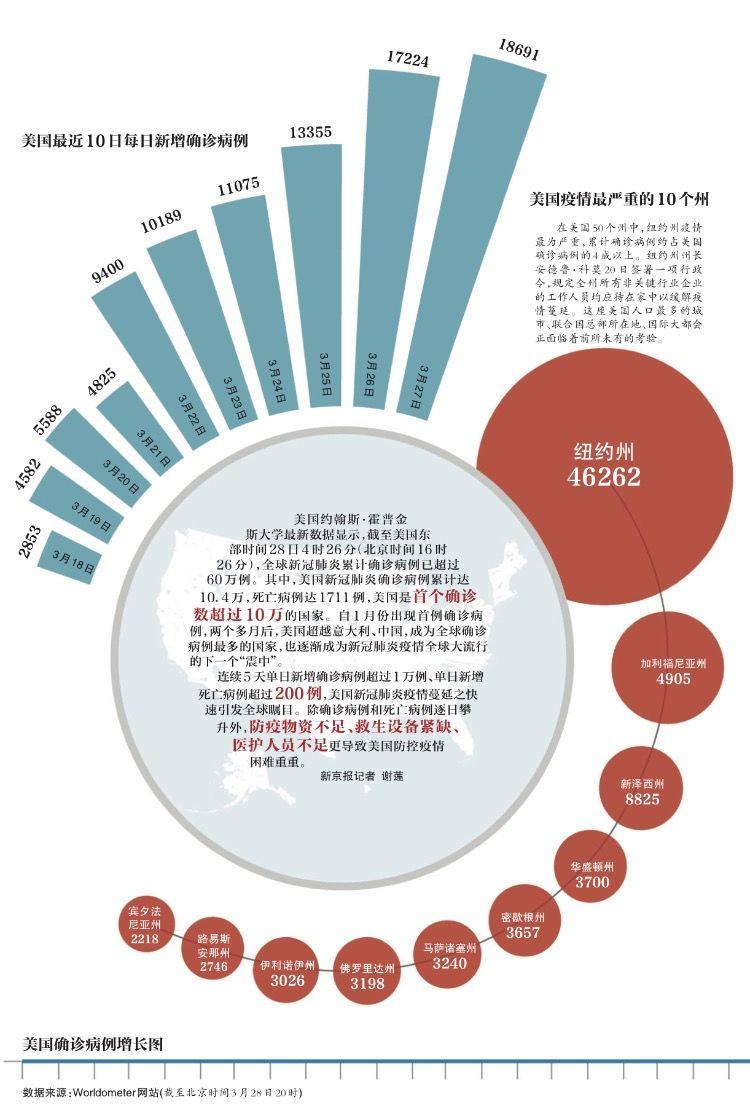 美国成首个新冠肺炎确诊数超十万国家,缺物资成抗疫短板