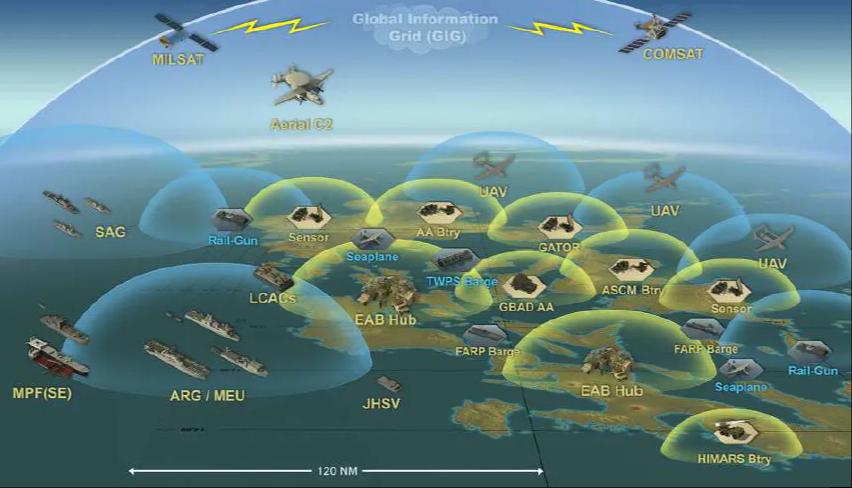 观察者网一周军评:放弃陆战的美国海军陆战队,打算用导弹围堵中国