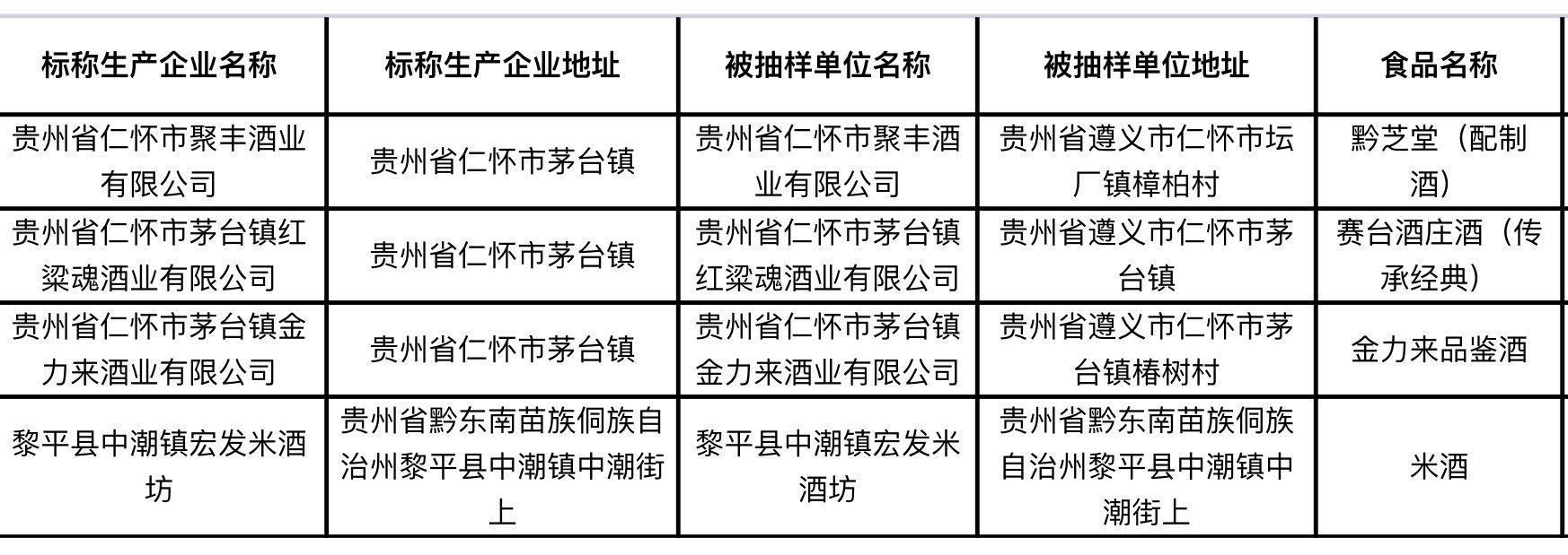 """一周酒讯 贵州白酒交易所被罚;葡萄酒进口暂时""""停摆""""图片"""
