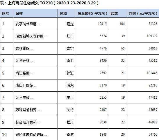 上海上周新建商品住宅成交面积12.5万平方米 环比增加48.4%