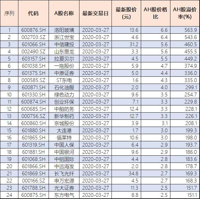 A、H股溢价率超100%个股增至49只 中国人保等金融股达9只