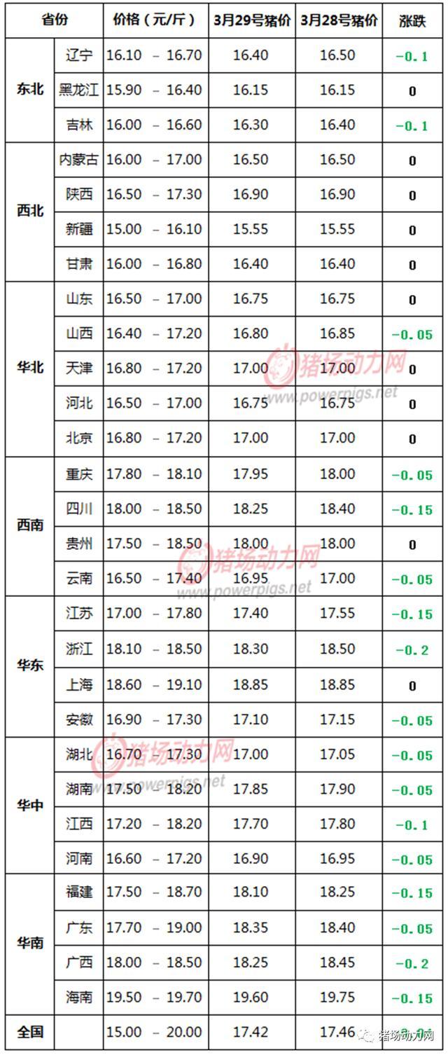 3月29日生猪价格信息:北方平稳,下跌传导至南方