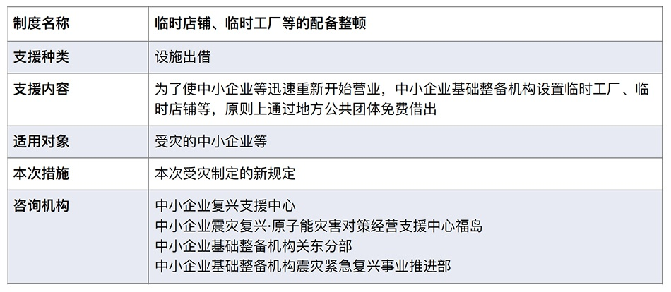 表1:临时店铺、临时工厂等的配备整顿。本文图表均来自原文件,仅做翻译处理。