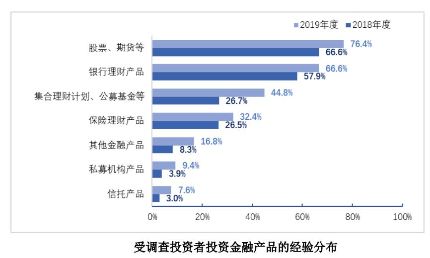 1.6亿中国股民画像来了:亏10%