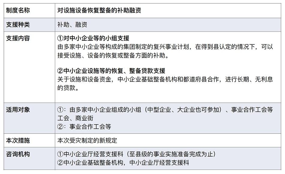 表2:对设施设备恢复整备的补助融资