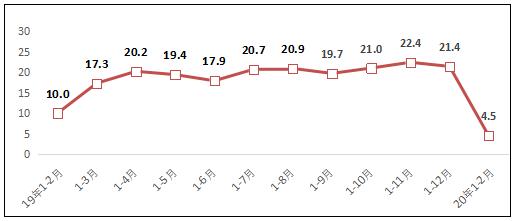 工信部:2月规上互联网和相关服务企业收入同比增4.5%