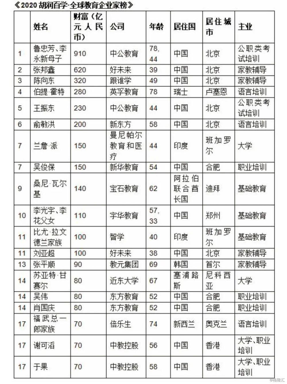 教育企业富豪榜:7家上榜6位出自北大,李永新910亿成全球教育首富,俞敏洪200亿元列第六