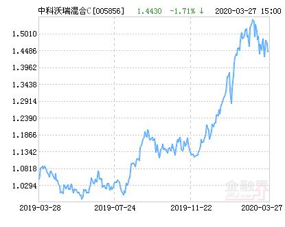中科沃土沃瑞灵活配置混合C基金最新净值跌幅达1.71%