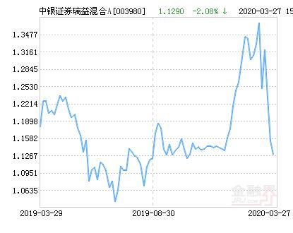 中银证券瑞益混合A基金最新净值跌幅达2.08%