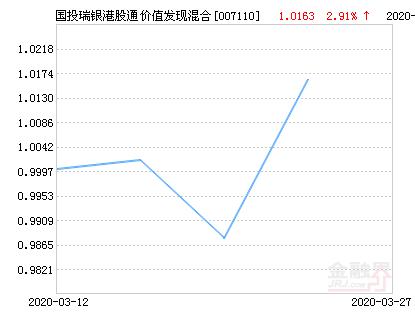 国投瑞银港股通价值发现混合基金最新净值涨幅达2.91%