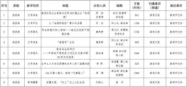 娄底市推荐参评2019年度湖南新闻奖、第十五届湖南省优秀新闻工作者名单的公示