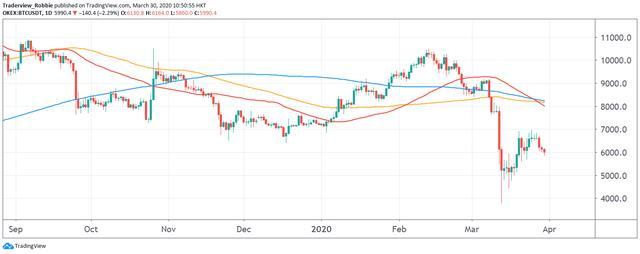 OKEX投研:市场悲观情绪不散,挖矿难度因价格暴跌大幅下调
