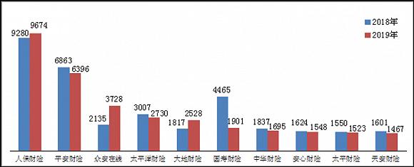 2019保险消费投诉黑榜公布,有险企同增超700%