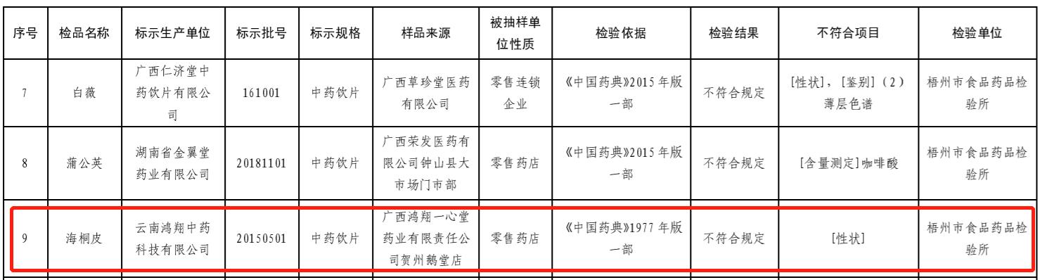 云南鸿翔中药海桐皮抽检不合格 为一心堂全资子公司