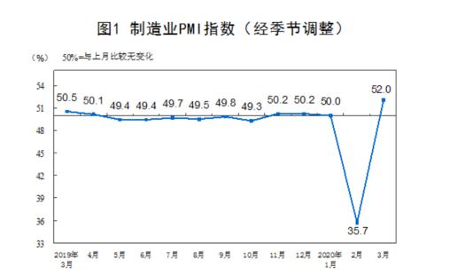 PMI指数快速跳升并不意味着经济回暖 央行再启动200亿逆回购