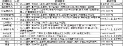 江西生益科技有限公司招聘简章