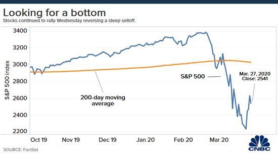 高盛:美股还会继续熊市 何时触底要看这三大指标