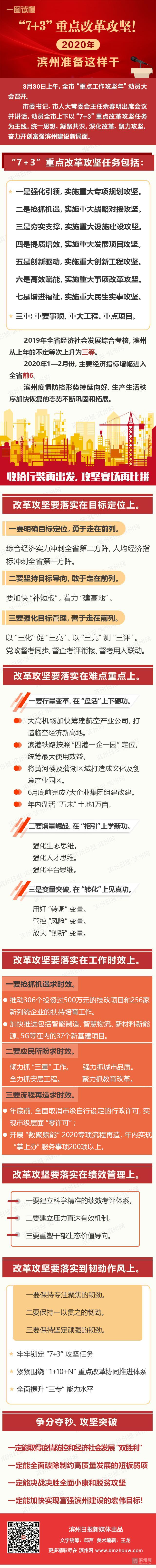 """一图读懂:""""7+3""""重点改革攻坚!2020滨州准备这样干"""