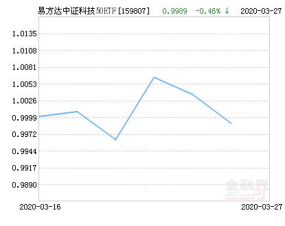 易方达中证科技50ETF净值下跌1.33% 请保持关注
