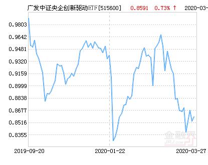 广发中证央企创新驱动ETF净值下跌1.05% 请保持关注