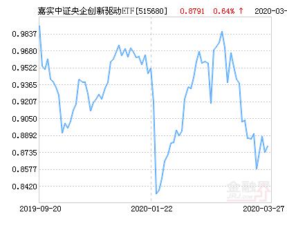 嘉实中证央企创新驱动ETF净值下跌1.06% 请保持关注