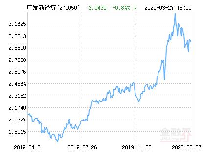 广发新经济混合基金最新净值跌幅达3.36%