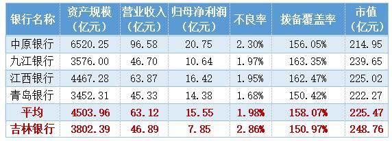 吉林银行股权变更:步长制药受让上海得涛3000万股股份 转让价格3.52元/股