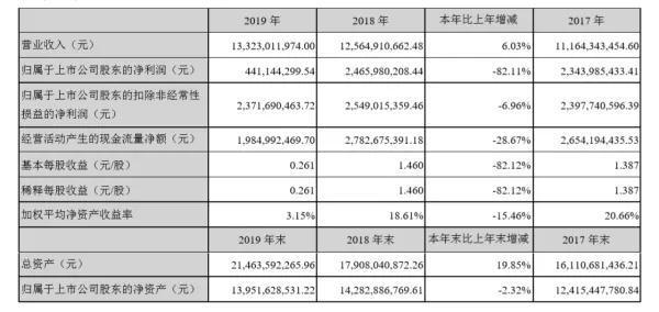 北新建材2019财报: 净利润下降82% 投13亿跨界防水
