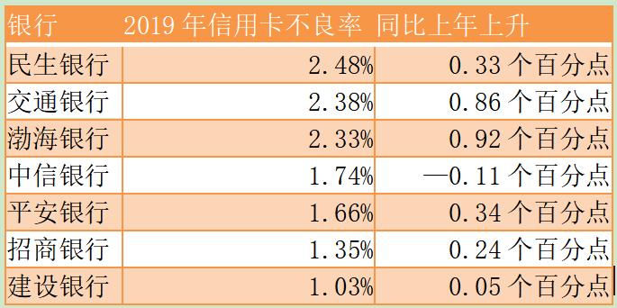 信用卡的江湖:各银行发卡量增速相差悬殊,不良率整体上行