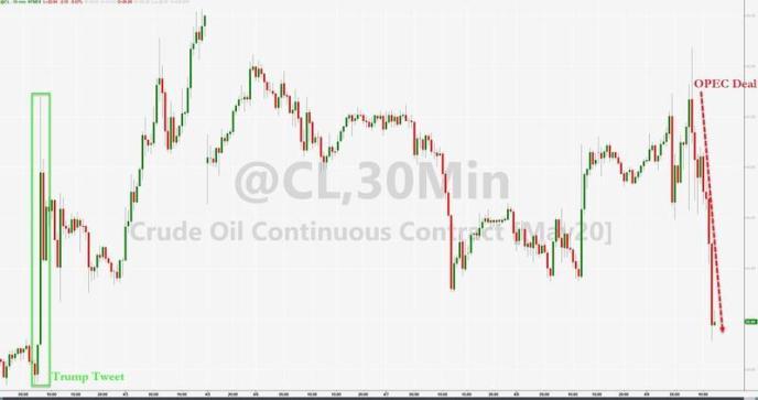 惨遭空头狙杀!俄沙历史性减产协议 竟演变成油市惊天惨案……