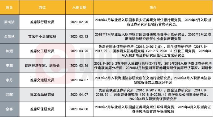 """又多一枚""""花开牡丹"""":浙商证券研究所两个月内集齐七将 2020将研究提到头号工程"""