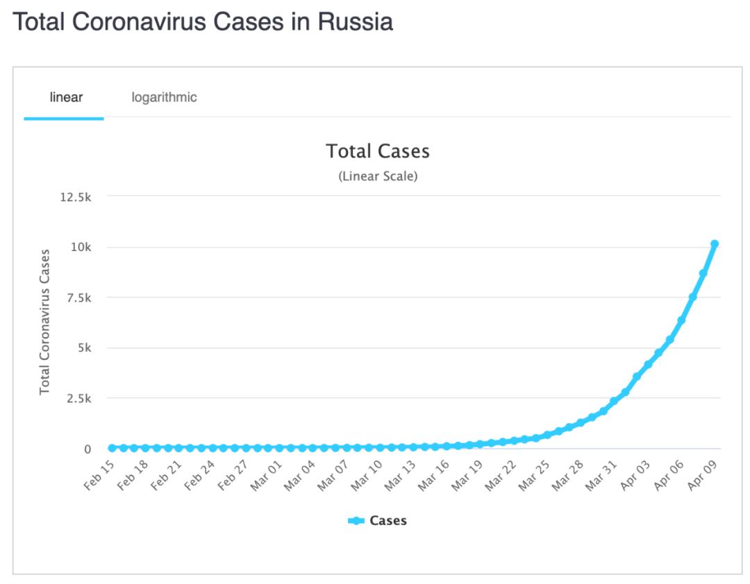 俄罗斯确诊病例变化。/截图自worldometer