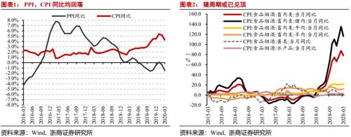 浙商宏观李超点评3月通胀数据:年内CPI高点已现、猪周期已见顶