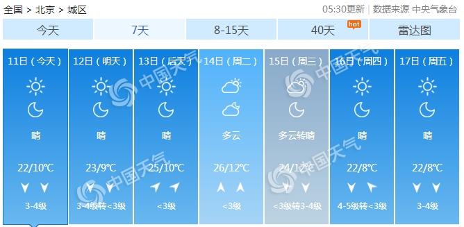 北京将来7天预告(数据泉源:气候管家客户端)