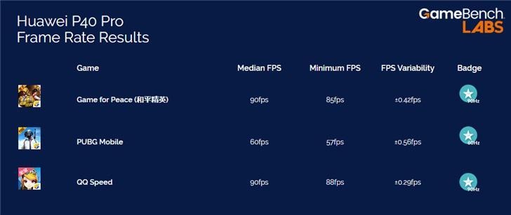 GameBench 公布华为 P40 Pro 游戏测试:《和平精英》可达 90fps