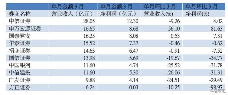 券商一季报排名来了!三月份实现净利近百亿元,业绩分化明显