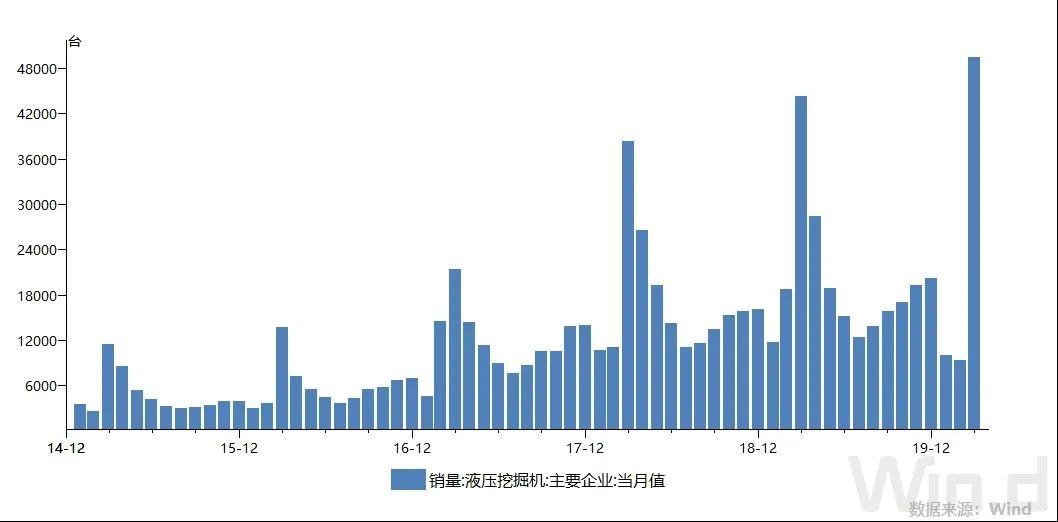 3月挖掘机销量4.94万台创历史纪录 透露什么信号?图片