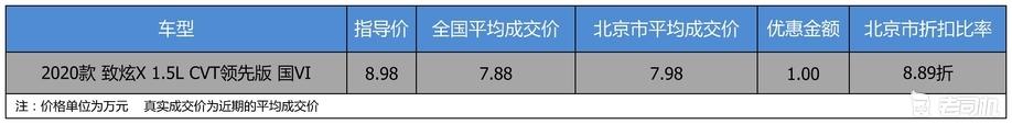 【北京市篇】优惠不高 广汽丰田YARiS L 致炫优惠1万