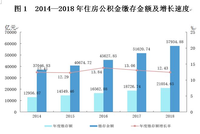 革现行住房公积蓝冠金制度为发展企业,蓝冠图片