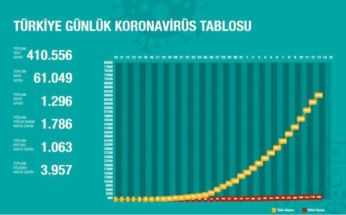 土耳其新冠肺炎疫情趋势图。(图片来源:土耳其卫生部官网截图)