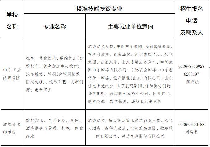 山东工业技师学院等八所技工院校承担2020年度潍坊市精准技能扶贫任务