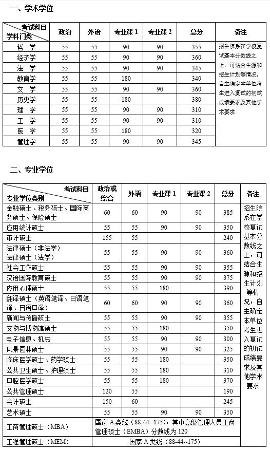 [恩佐2]北京大学公恩佐2布硕士研究生复试线不排除图片