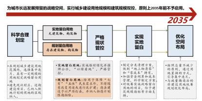 北京已划132平方公里战略留白,2035年前不启用图片