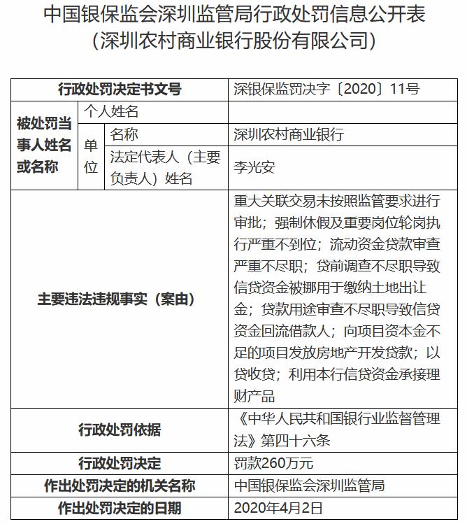 深圳农村商业银行被罚款260万元 涉及违规发放房地产开发贷款等