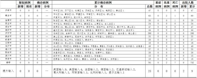 青岛新增2例无症状感染者:1例曾在胶州中心医院