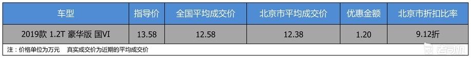 【北京市篇】优惠不高 一汽丰田卡罗拉优惠1.2万